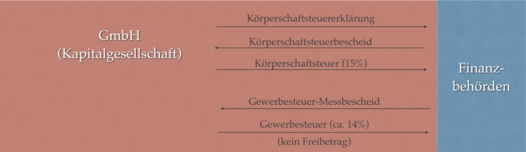 Ohne einen atypischen stillen Gesellschafter sind die Gewinne deiner Spardosen GmbH Körperschaftsteuerpflichtig.