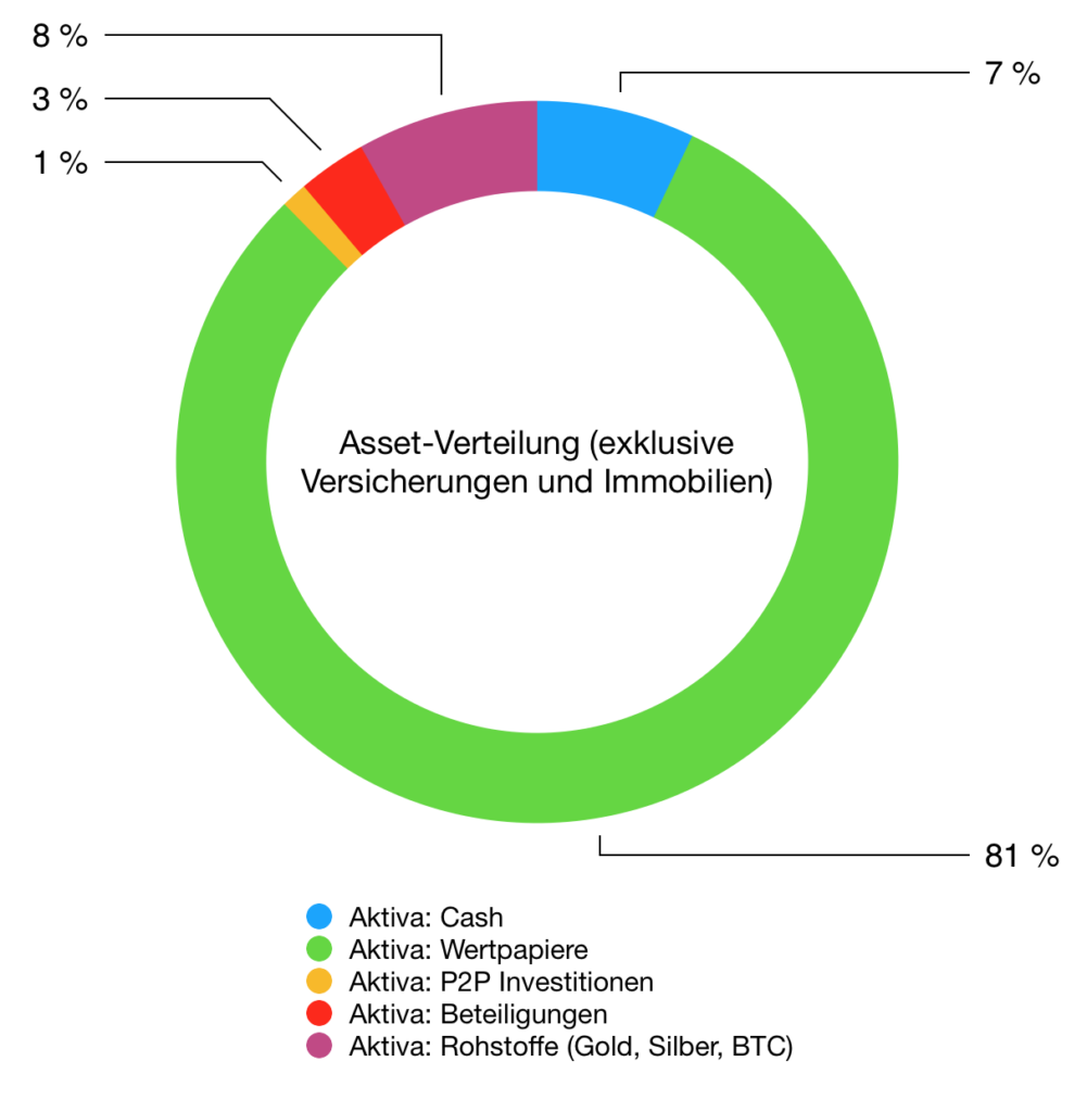 Asset Allocation im Crash Jahr 2020