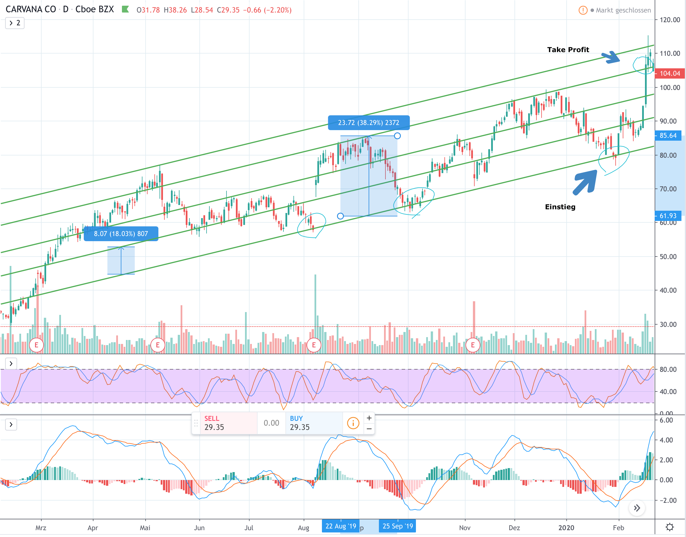 Anlagestrategien: Buffalo Trading