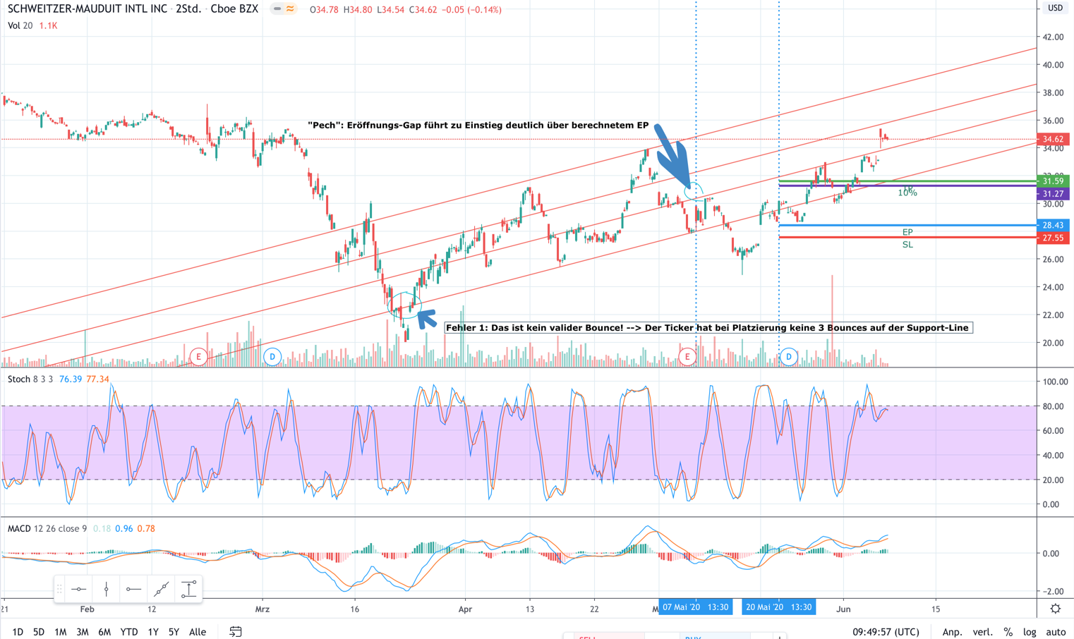 Buffalo Trading Beispiel Mai 2020 SWM