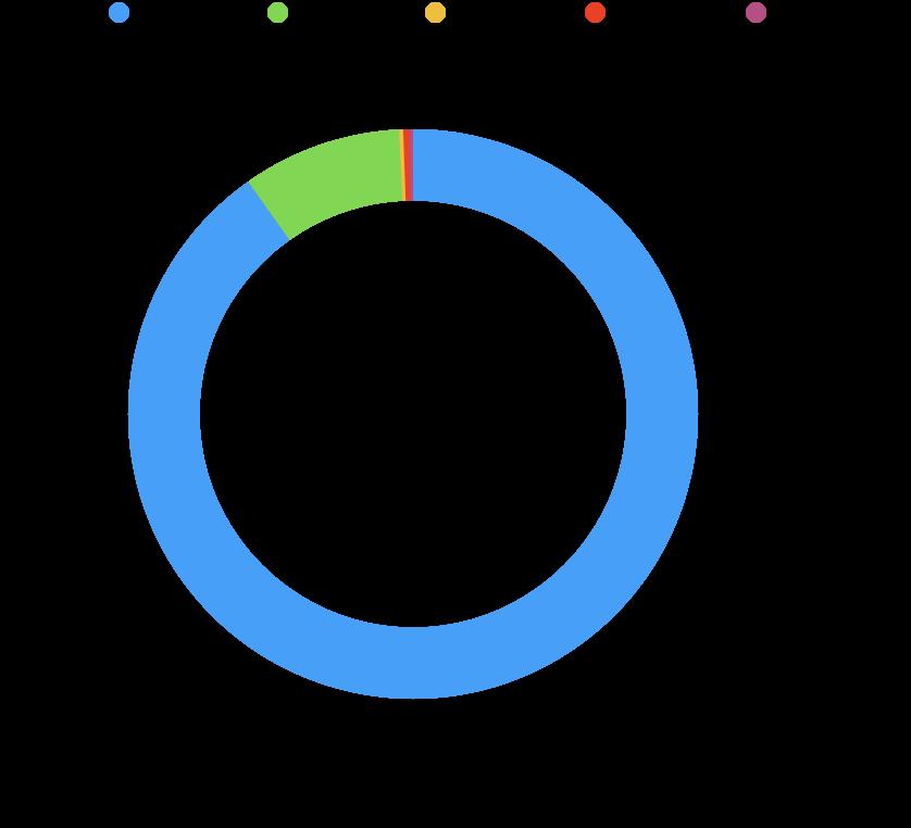 Crypto Portfolio 202 mit den Crypto Assets1: BTC, ETH, ADA, DOT, LINK
