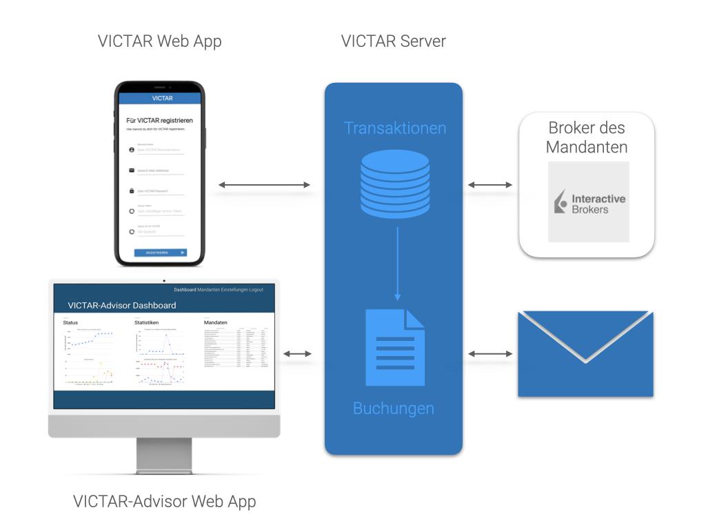VICTAR Advisor: Automatische Wertpapierverbuchung für deine Kanzlei